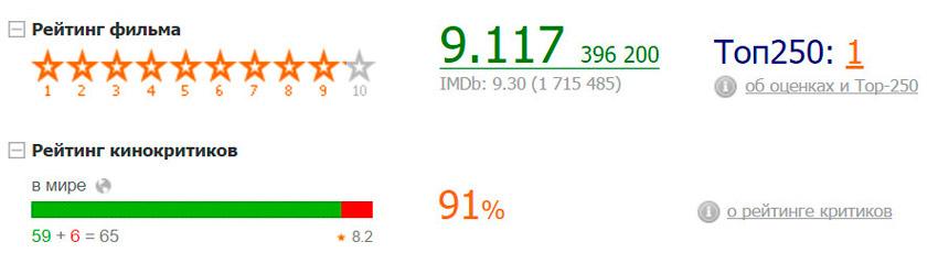 Побег из Шоушенка - рейтинг фильма на кинопоиске